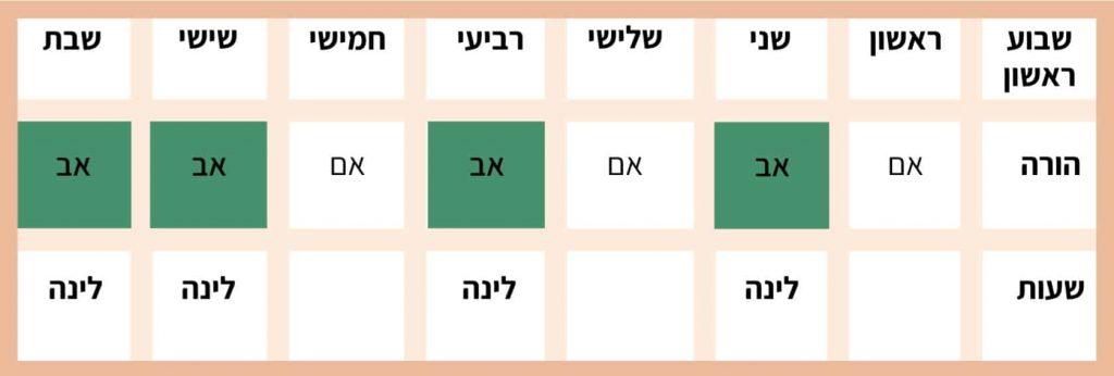 טבלה - שבוע ראשון שהות לינה בסיסיים