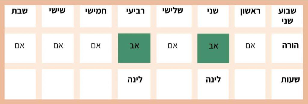 טבלה - הסדר שהות לינה בסיסיים